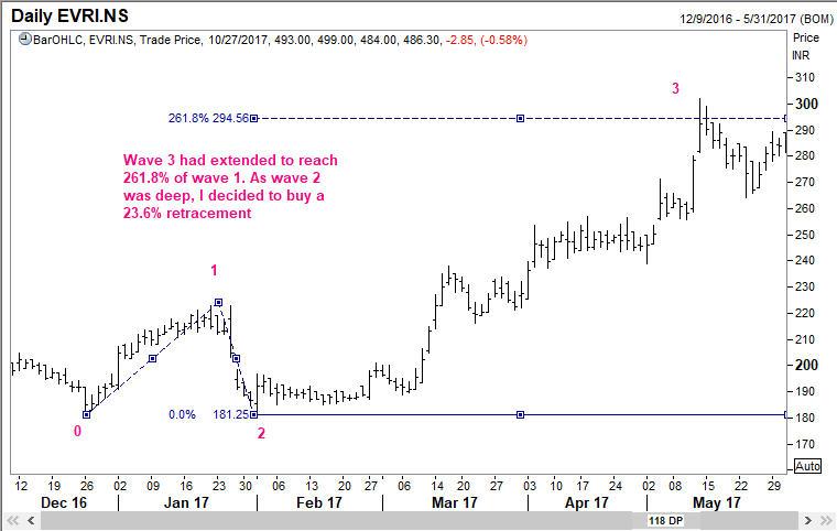 Wave 3 of Everest Industries Ltd