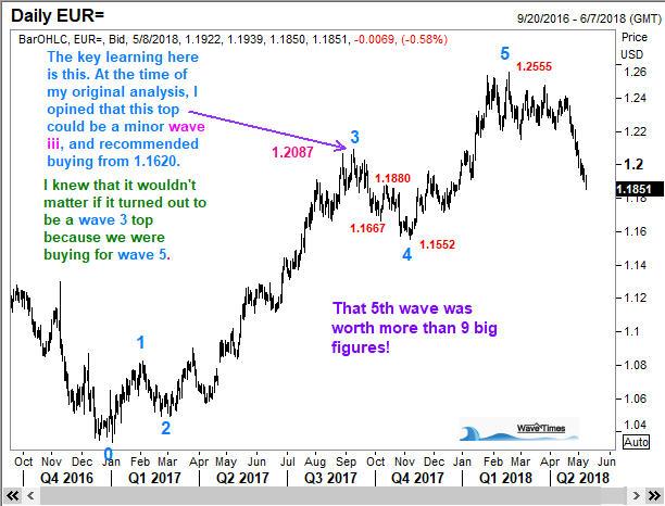 Elliott Wave example of EURUSD
