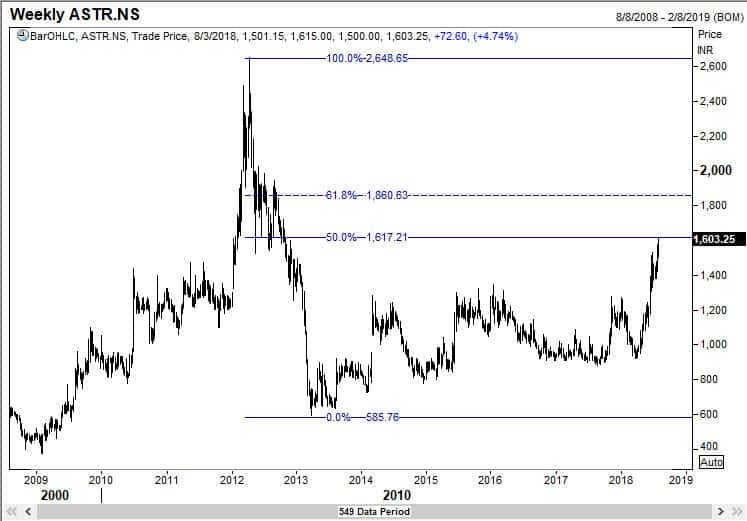 Astrazeneca approached the 50% retracement level