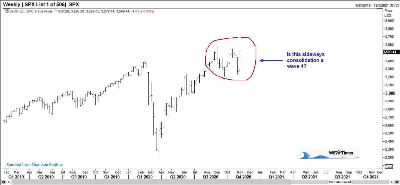 This is a chart of the SNP500 index. The focus is on the recent sideways consolidation.