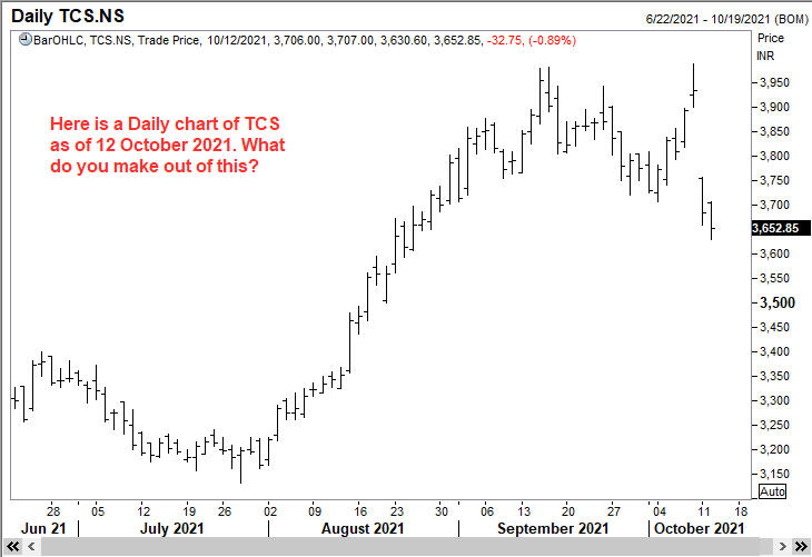 A daily chart of TCS to give us a first impression