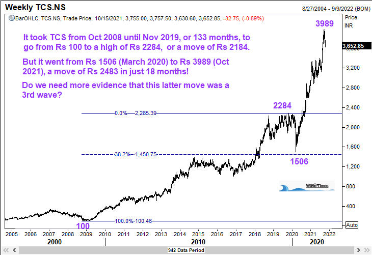 The Big Picture chart of TCS going back to the financial crisis of 2008
