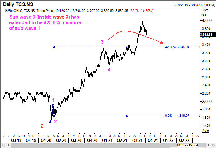 Sub waves inside wave 3 of TCS