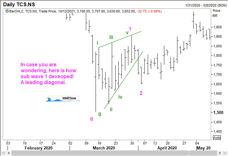 Sub wave 1 of TCS as a Leading Diagonal
