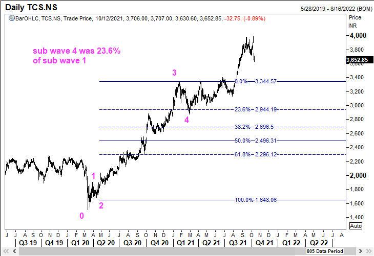 Sub Wave 4 of TCS